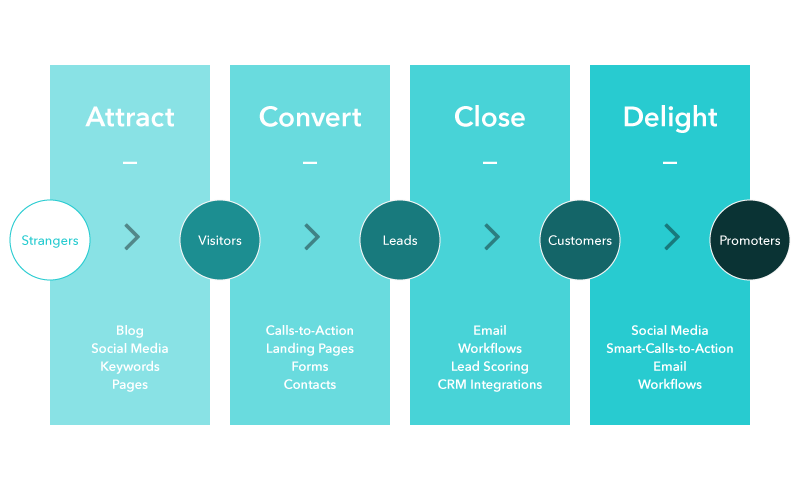 Inbound Marketing - the Inbound Methodology